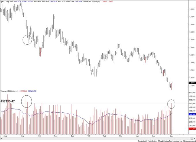 Les pics de volume et les inversions clés de vendredi indiquent une correction du dollar américain