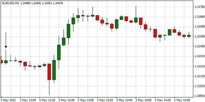 EURUSD_Trading_the_European_Central_Bank_Interest_Rate_Decision_body_ScreenShot047.png, EURUSD: Trading the European Central Bank Interest Rate Decision