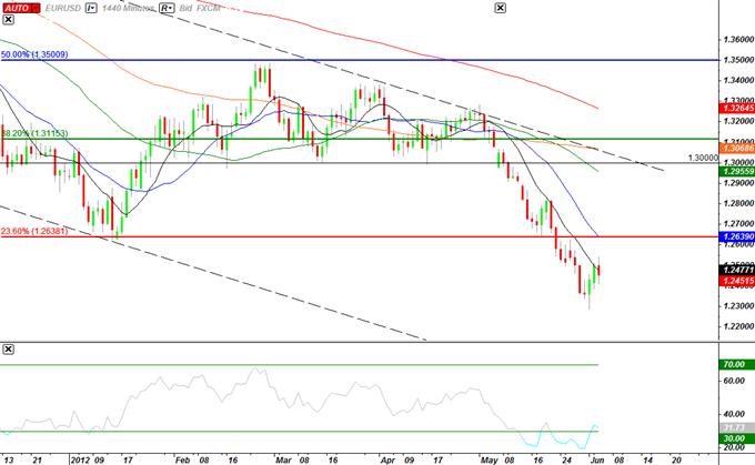 EURUSD: Trading de la décision sur les taux d'intérêt de la Banque Centrale européenne
