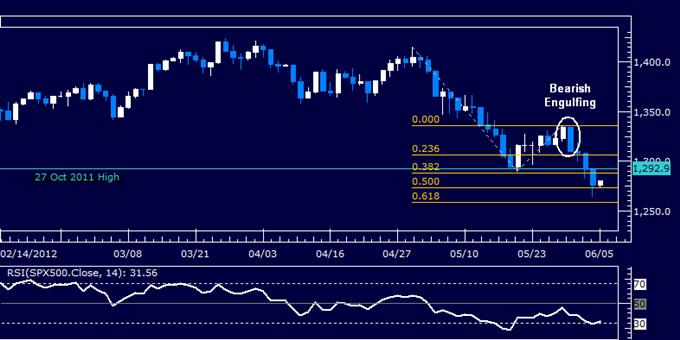 S&P 500 Chart Setup Hints at Bounce as US Dollar Pullback Looms