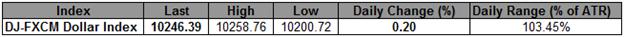 USD Index Presses Key Fibonacci Resistance- Traders Look to ECB