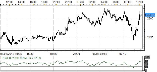 Australian Dollar Surges, Euro Finds Bids Following ECB Press Conference