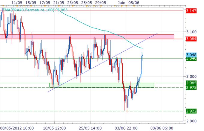 CAC 40 / DAX : Beau rebond sur les marchés, une poursuite plus haut dépend de Draghi