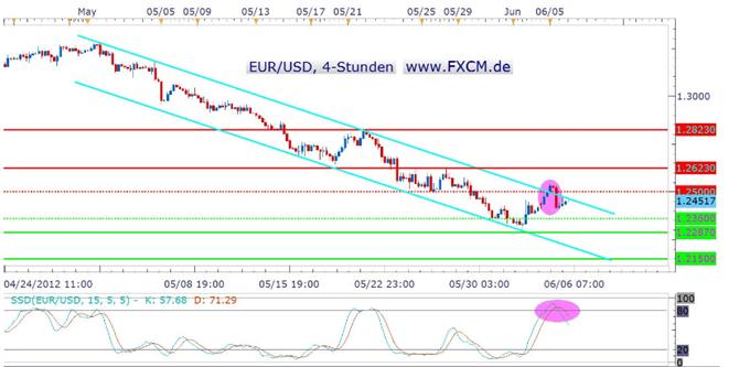 Erratische Kursausschläge im EUR/USD durch die EZB und FED vorprogrammiert?