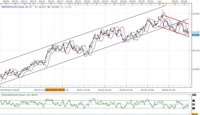 Une correction de l'USD est en train de se produire, les perspectives de l'AUD limitées par les prévisions sur les taux