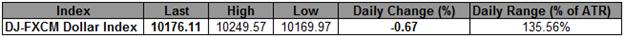 USD-Index sucht Unterstützung -  Verluste beim JPY dürften den Schlag abmildern