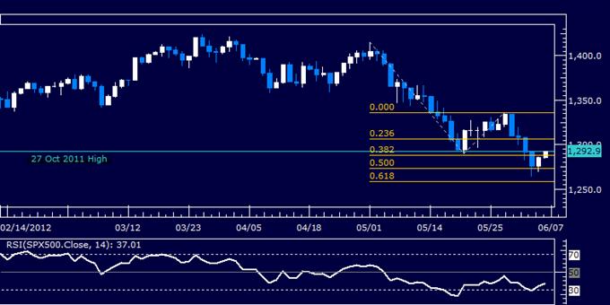 US Dollar Probes Below Support as S&P 500 Builds Toward Rebound