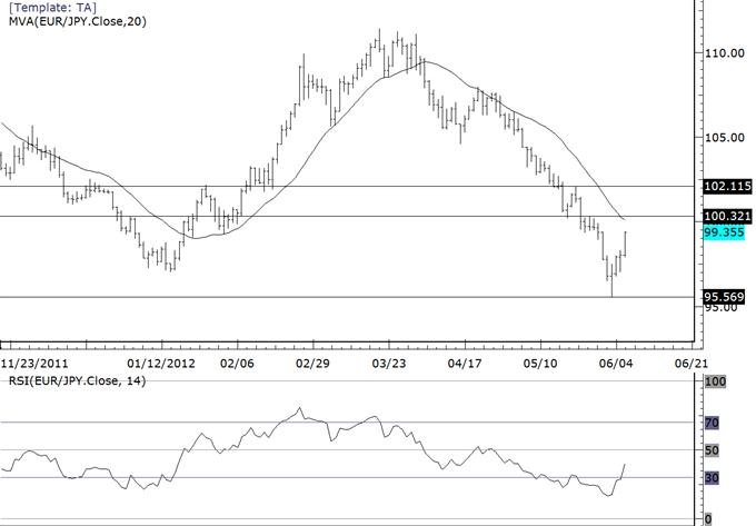 La volatilité du yen présente des opportunités sur les deux côtés du marché