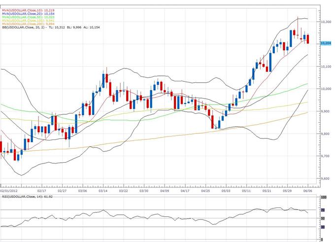 Rapport technique classique US Dollar Index 06.06