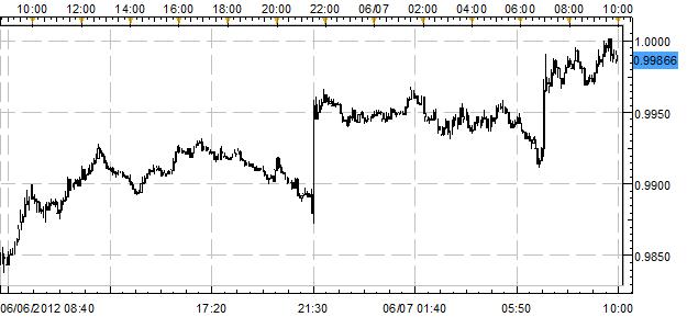 Australian Dollar and British Pound Outperform on PBoC, BoE