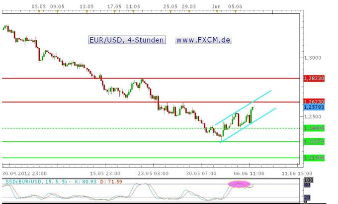 EUR/USD überwindet 1,2540 USD und schließt nahe seinem Tageshoch – Bereich um 1,2623 USD nun spannend
