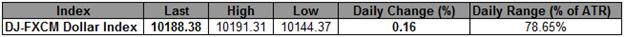USD-Rückgang kommt zum Erliegen, da die Risiko-Rally wegen Bernanke und QE3-Aussichten ausläuft