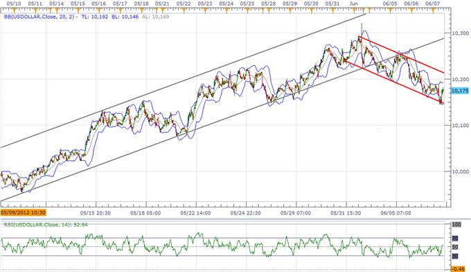 Les perspectives de l'USD s'améliorent grâce à M.Bernanke, accélération prévue de l'inversion du JPY