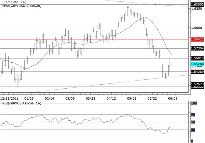 La paire GBPUSD bondit au niveau du plus bas de mars à 15600