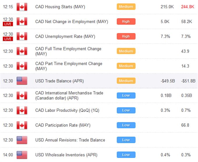 Les monnaies reculent en intraday, mais devraient trouver un support