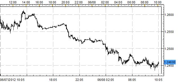 Euro Slides as Japanese Yen and US Dollar Make Comeback Post-Bernanke
