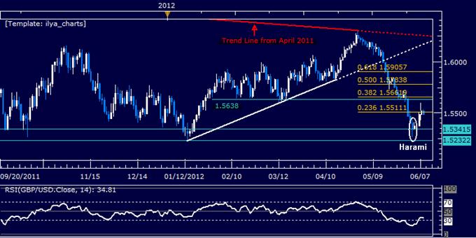 GBPUSD: La cassure de 1.55 suggère des hausses plus importantes