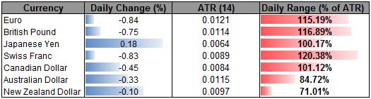 USDJPY Rebounds Off Key Fib Support- EUR Heavy Below 1.25