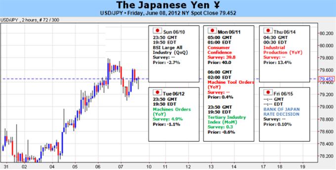 Le Yen japonais vise plus haut alors que la crise de la zone euro retourne sous les projecteurs