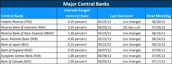 Central Bank Interest Rate Outlook June 2012