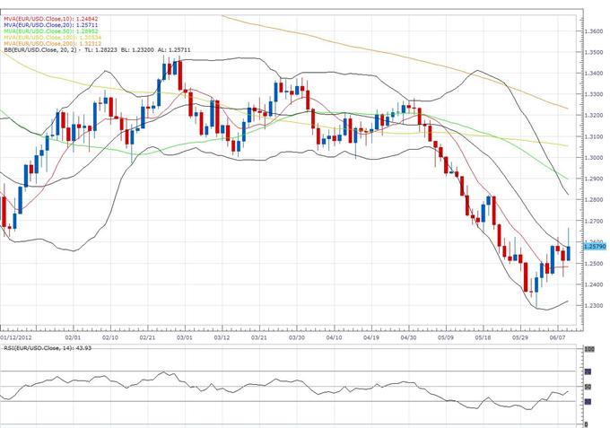 Euro_Clears_Previous_Weekly_High_to_Expose_Fresh_Upside_Towards_1.2800_body_eur.png, L'euro efface le plus haut hebdomadaire précédent pour exposer une nouvelle hausse vers 1.2800