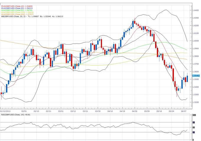 Euro_Clears_Previous_Weekly_High_to_Expose_Fresh_Upside_Towards_1.2800_body_gbp.png, L'euro efface le plus haut hebdomadaire précédent pour exposer une nouvelle hausse vers 1.2800