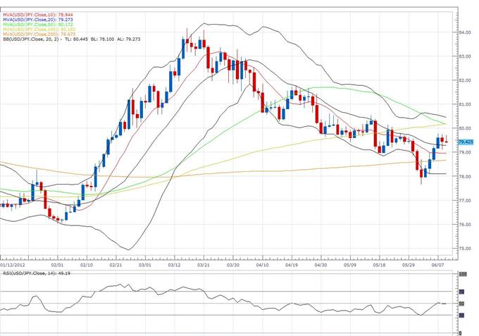 Euro_Clears_Previous_Weekly_High_to_Expose_Fresh_Upside_Towards_1.2800_body_usd.png, L'euro efface le plus haut hebdomadaire précédent pour exposer une nouvelle hausse vers 1.2800