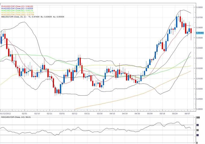 Euro_Clears_Previous_Weekly_High_to_Expose_Fresh_Upside_Towards_1.2800_body_usd_1.png, L'euro efface le plus haut hebdomadaire précédent pour exposer une nouvelle hausse vers 1.2800