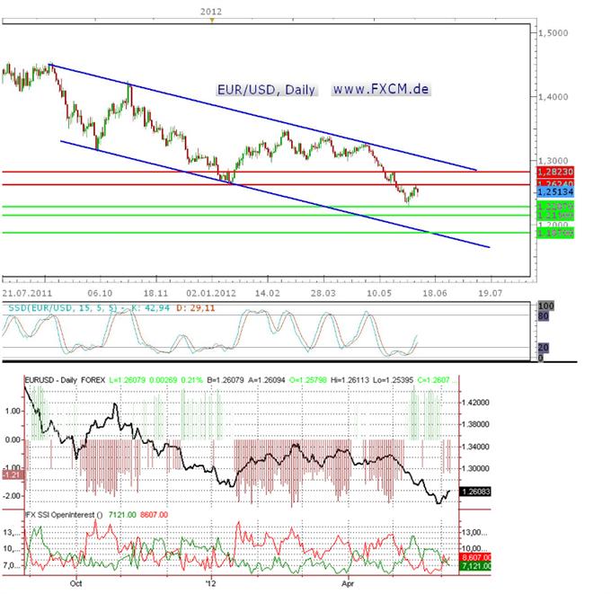 Technisch bearish, aber sentimenttechnisch eher eine Bärenmarktrallye? Wohin geht's für den Euro?