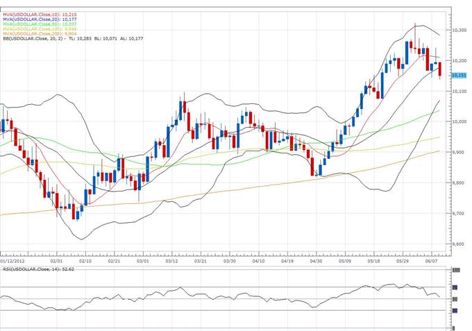 US Dollar Index Classical Technical Report 06.11