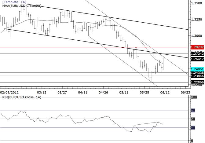EURUSD Gap Reversal Exposes Friday Low