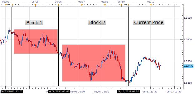The Building Blocks of Trend Development 06.12