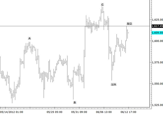 eliottWaves_gold_body_gold.png, Gold Reward to Risk Favor Shorts at Current Level