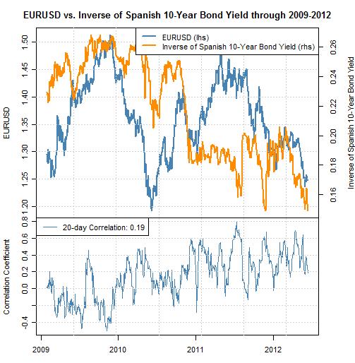 Il ets attendu que l'euro baisse plus encore, les rendement des obligations espagnoles augmentant après le sauvetage