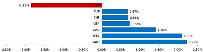 Le Dollar et le Yen en hausse alors que les marchés passent à la défensive avant l'élection en Grèce