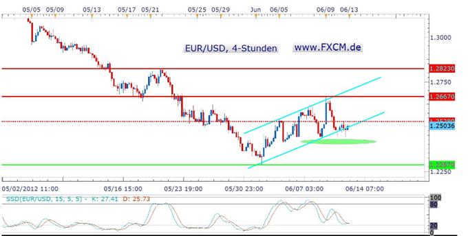 Keine neuen Erkenntnisse im EUR/USD – bullish oder doch bearish?