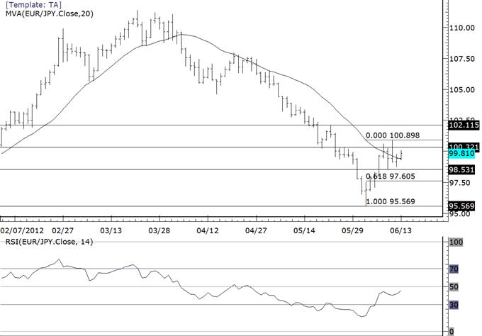 Reflétant le sentiment de risque, les cross du yen stagnent à la résistance... pour le moment