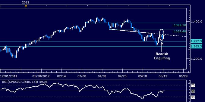 US Dollar Chart Setup Warns a Top May Be Taking Shape