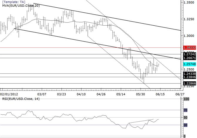 EURUSD Challenges 12600 in Volatile Trade