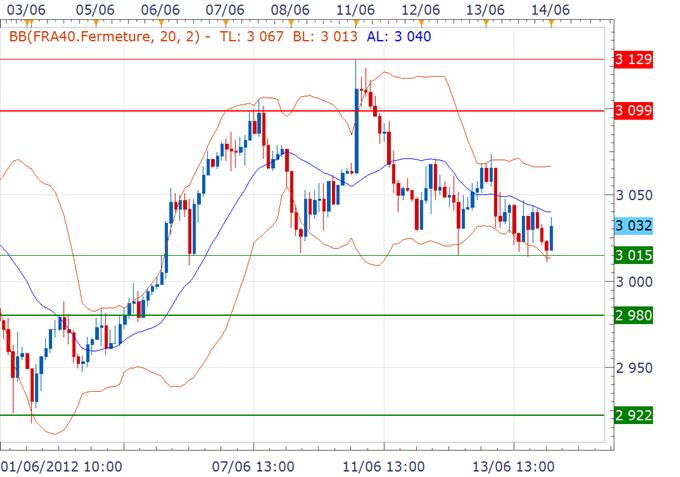 CAC 40 / DAX : Les ranges restent intacts malgré les inquiétudes dans la zone euro