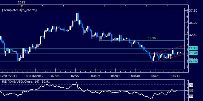 Crude_Oil_at_Risk_but_Gold_Well-Supported_Before_Key_Greek_Election_body_Picture_5.png, Le pétrole brut est dans une position risquée mais l'or est bien soutenu avant les élections clé en Grèce