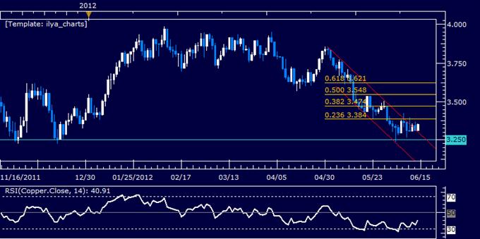 Crude_Oil_at_Risk_but_Gold_Well-Supported_Before_Key_Greek_Election_body_Picture_6.png, Le pétrole brut est dans une position risquée mais l'or est bien soutenu avant les élections clé en Grèce