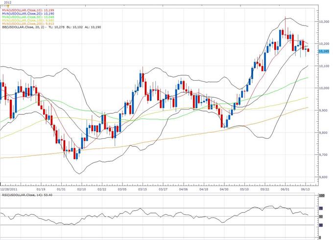 US-Dollar Index Klassischer technischer Bericht 14.06.
