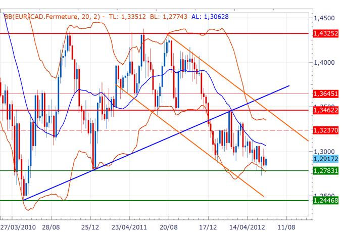 EUR/CAD : Vers un retournement de tendance?