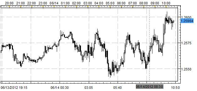 EURUSD Inches Towards 1.26 Ahead of Critical Weekend