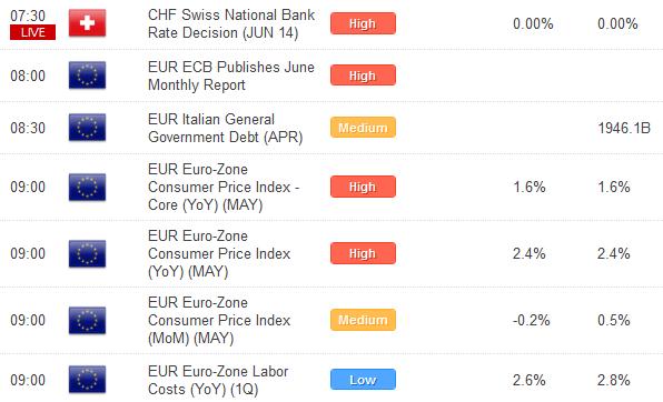 Euro Outlook Still Constructive Despite Contrasting Fundamentals