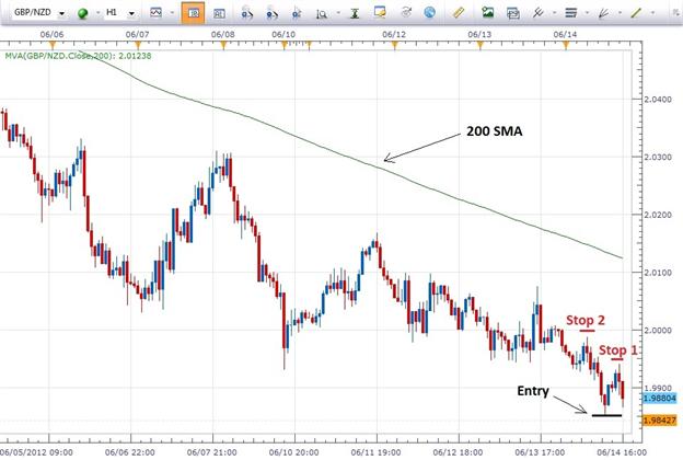 Un plan de trading cadré en trois étapes