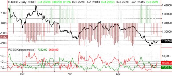 SSI: Der Speculative Sentiment Index: Euro-Prognose - Abprall führt zum breiteren Abwärtstrend