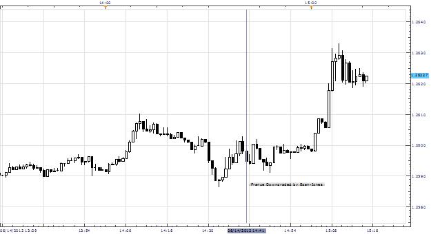 Euro Slips Slightly After Egan-Jones Downgrades France to 'BBB+'