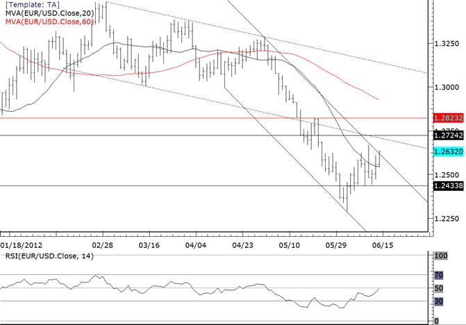 EUR/USD als Geisel des bevorstehenden Eventrisikos
